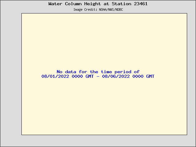 Plot of Water Column Height Data for Station 23461
