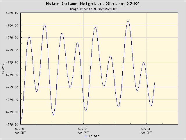 Plot of Water Column Height Data for Station 32401