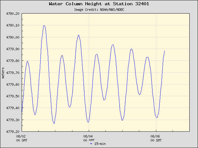 Plot of Water Column Height 15-second Data for Station 32401