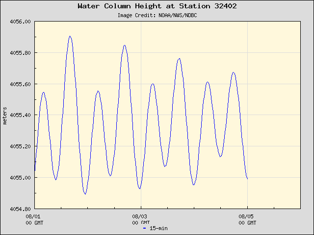 Plot of Water Column Height 15-second Data for Station 32402