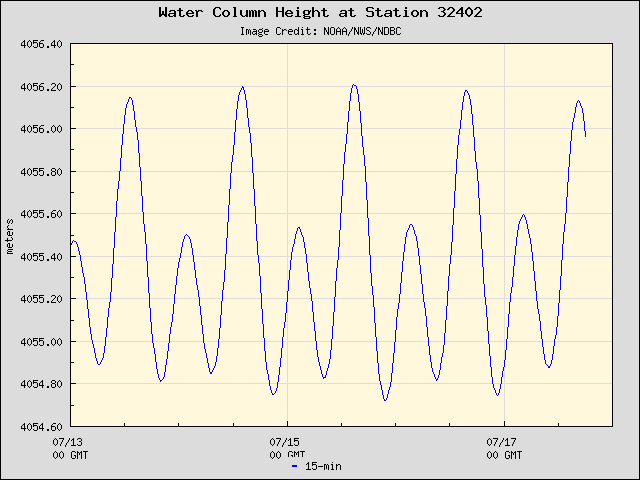Plot of Water Column Height Data for Station 32402