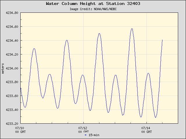 Plot of Water Column Height Data for Station 32403