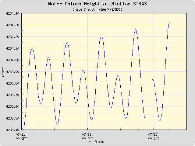 Plot of Water Column Height 15-second Data for Station 32403