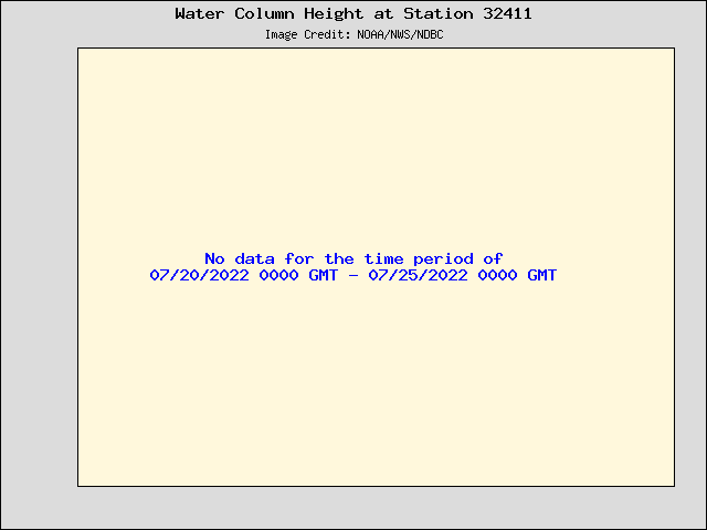 Plot of Water Column Height 15-second Data for Station 32411