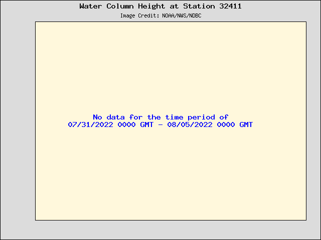 Plot of Water Column Height Data for Station 32411