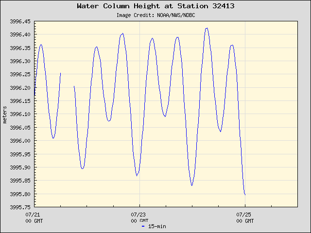 Plot of Water Column Height Data for Station 32413