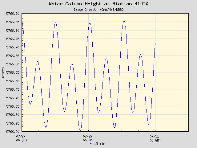 Plot of Water Column Height Data for Station 41420