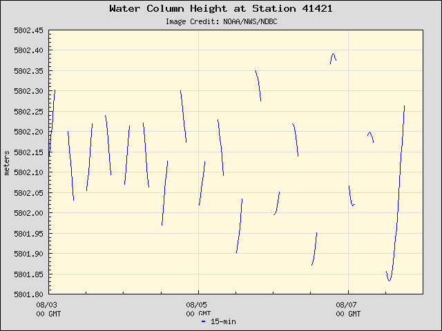 Plot of Water Column Height Data for Station 41421