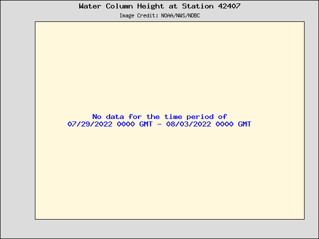 Plot of Water Column Height 15-second Data for Station 42407