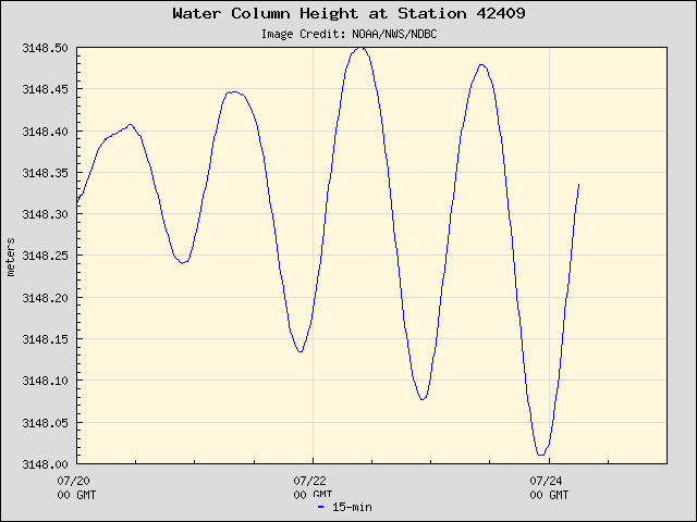 Plot of Water Column Height Data for Station 42409