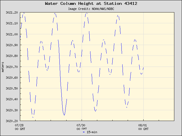 Plot of Water Column Height Data for Station 43412