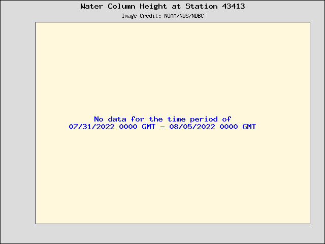 Plot of Water Column Height Data for Station 43413