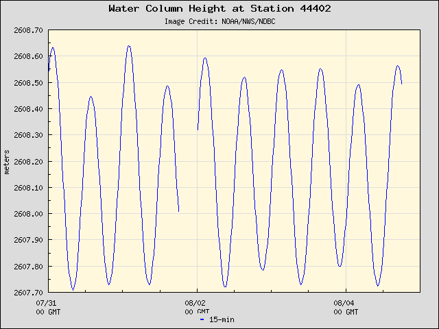Plot of Water Column Height 15-second Data for Station 44402