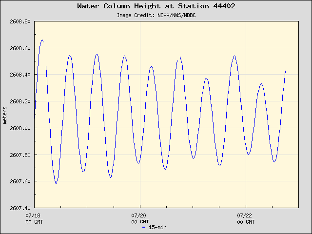 Plot of Water Column Height Data for Station 44402