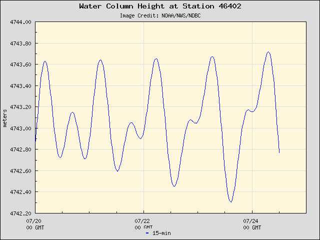 Plot of Water Column Height 15-second Data for Station 46402