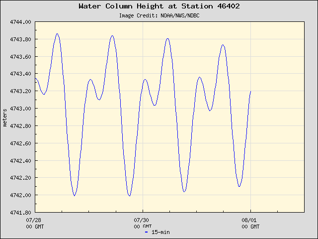 Plot of Water Column Height Data for Station 46402