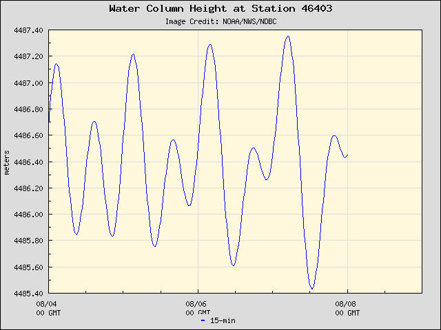 Plot of Water Column Height Data for Station 46403