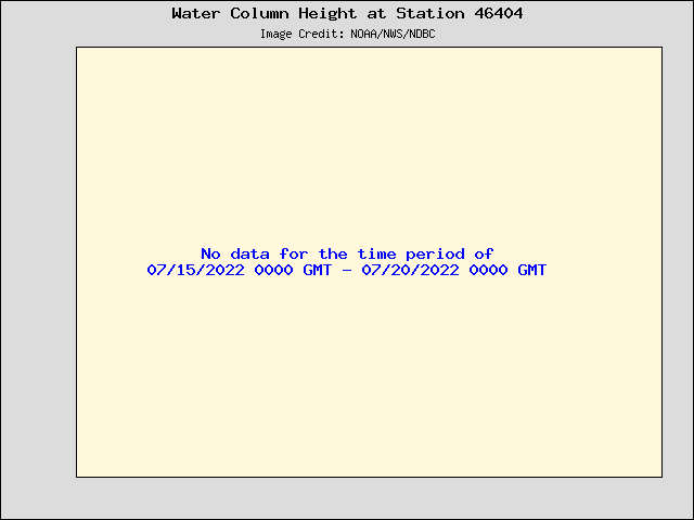 Plot of Water Column Height Data for Station 46404