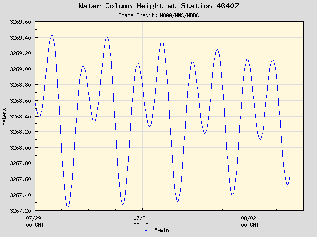 Plot of Water Column Height 15-second Data for Station 46407