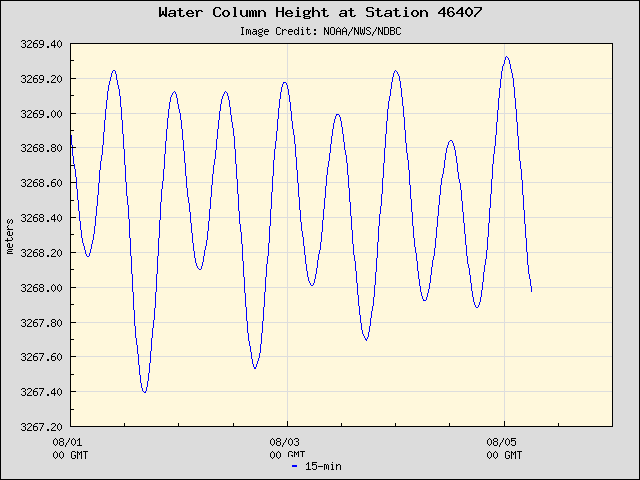 Plot of Water Column Height Data for Station 46407