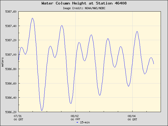 Plot of Water Column Height Data for Station 46408