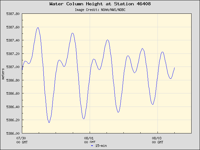 Plot of Water Column Height 15-second Data for Station 46408