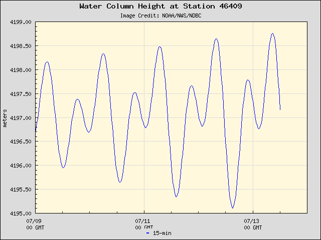 Plot of Water Column Height 15-second Data for Station 46409