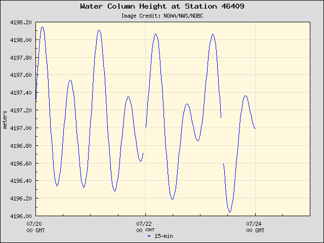 Plot of Water Column Height Data for Station 46409