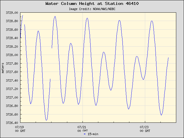Plot of Water Column Height 15-second Data for Station 46410