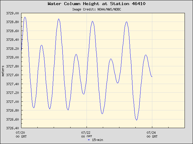 Plot of Water Column Height Data for Station 46410