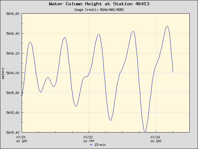 Plot of Water Column Height 15-second Data for Station 46413