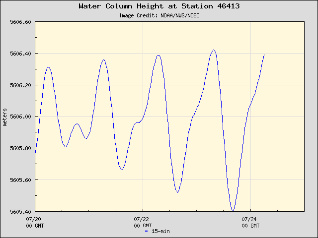 Plot of Water Column Height Data for Station 46413
