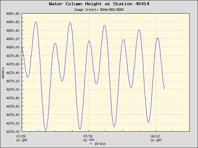 Plot of Water Column Height Data for Station 46414