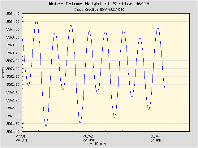 Plot of Water Column Height Data for Station 46415