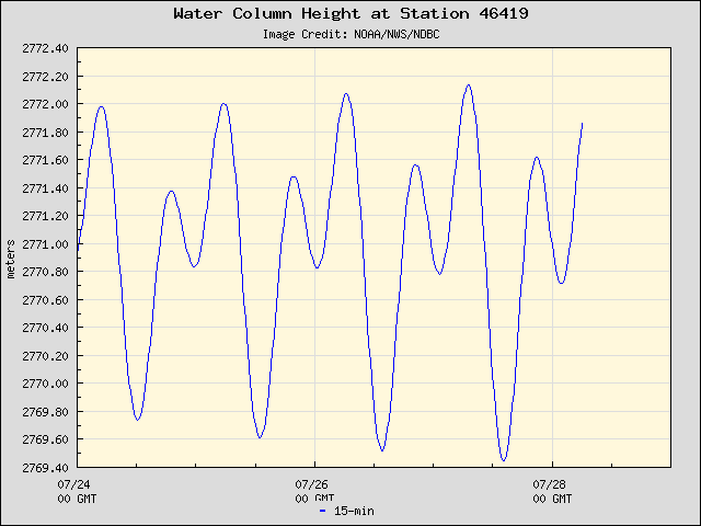 Plot of Water Column Height 15-second Data for Station 46419