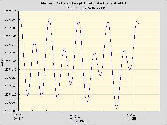 Plot of Water Column Height Data for Station 46419