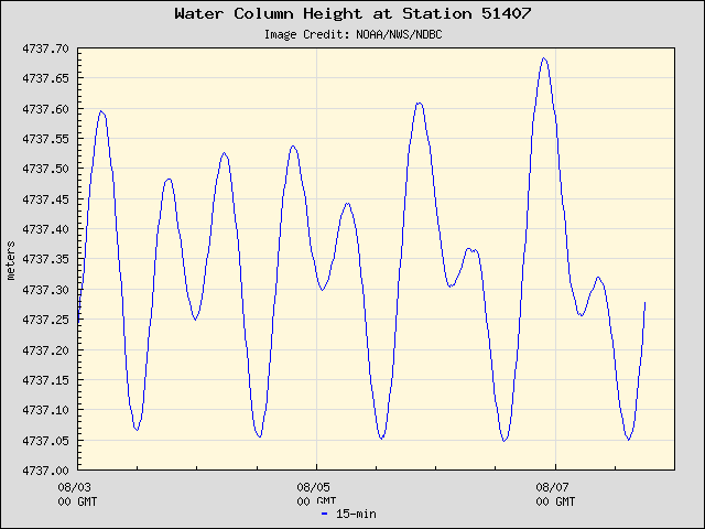 Plot of Water Column Height Data for Station 51407