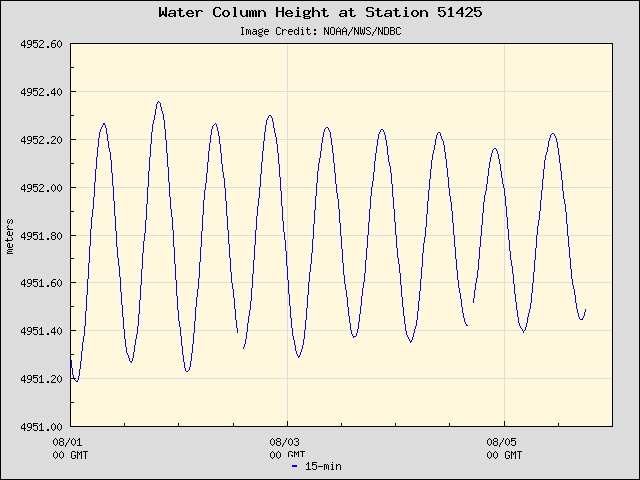 Plot of Water Column Height 15-second Data for Station 51425