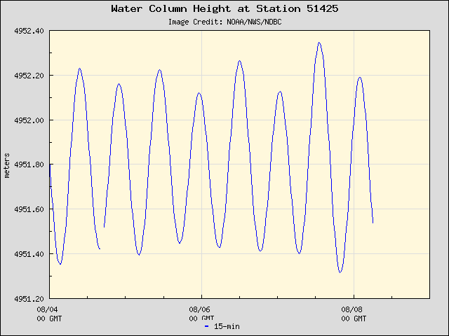 Plot of Water Column Height Data for Station 51425