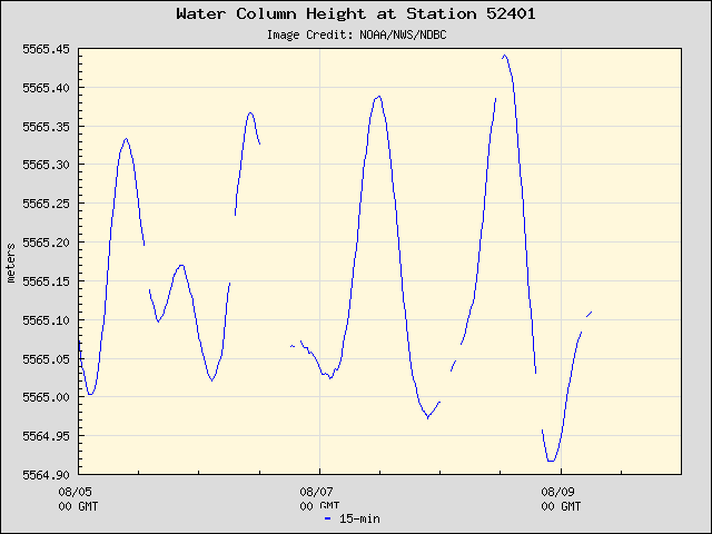Plot of Water Column Height 15-second Data for Station 52401