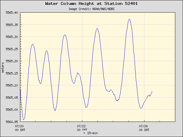 Plot of Water Column Height Data for Station 52401