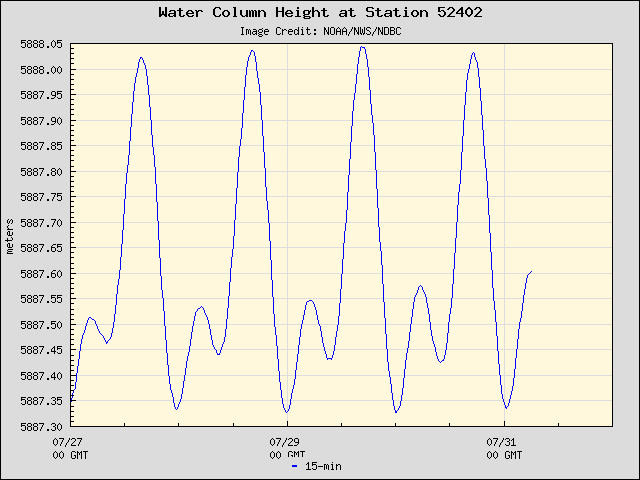 Plot of Water Column Height 15-second Data for Station 52402