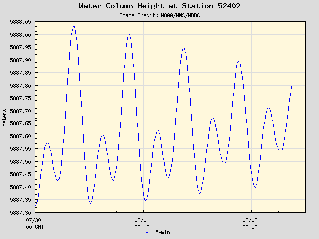 Plot of Water Column Height Data for Station 52402