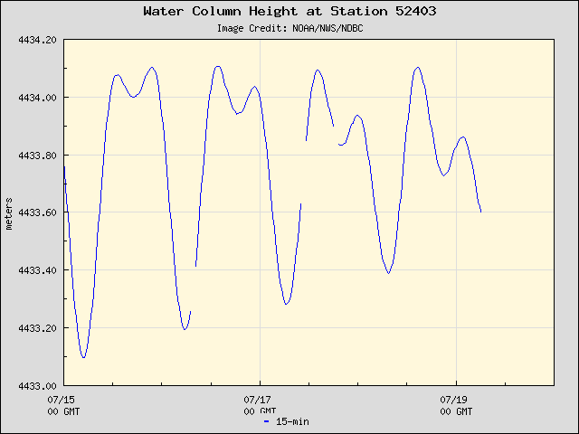 Plot of Water Column Height Data for Station 52403