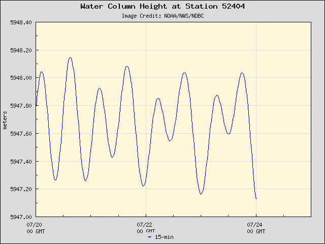 Plot of Water Column Height Data for Station 52404