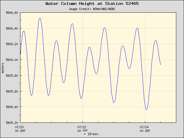 Plot of Water Column Height Data for Station 52405