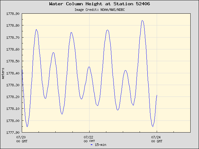 Plot of Water Column Height 15-second Data for Station 52406
