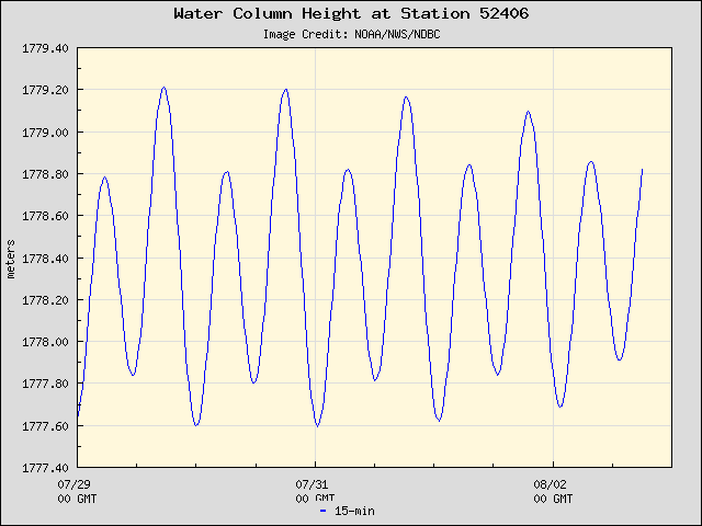 Plot of Water Column Height Data for Station 52406