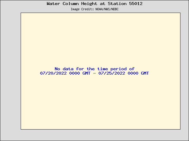 Plot of Water Column Height 15-second Data for Station 55012