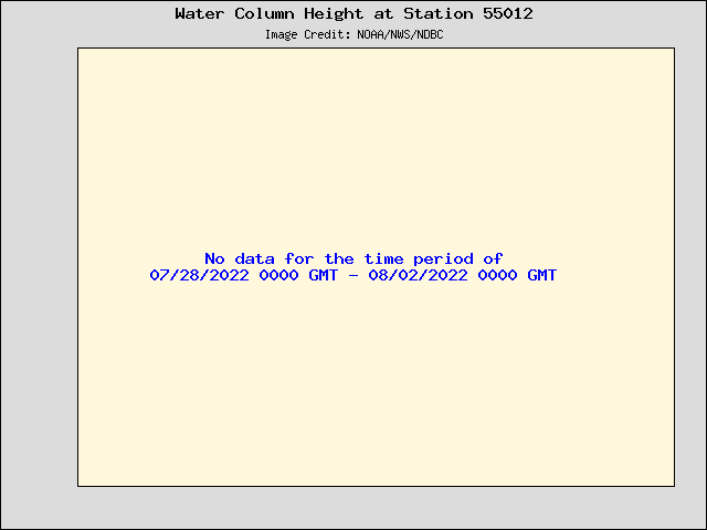 Plot of Water Column Height Data for Station 55012